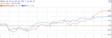 microsoft stock lorimer wilson blog apple vs microsoft a comparison of 2