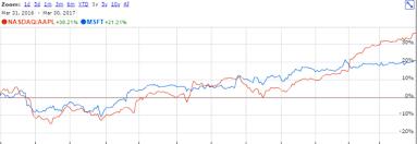 microsoft stock lorimer wilson blog apple vs microsoft a comparison of 2