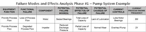 process failure modes and effects analysis fmea the heart of equipment maintenance life cycle engineering