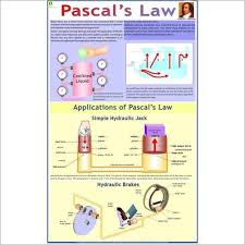 Charts Related To Physics Pascals Law Physics Charts
