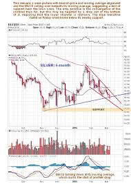 Silver Update Kitco Commentary