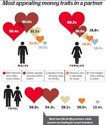 Sibling Compatibility Chart How To Ensure Financial Compatibility In Your Relationship