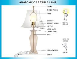 southwestern table lamps lamp light socket parts diagram Table Lamp Wiring Diagram table lamps parts on plumbing electrical lamp lighting parts table lamp wiring diagrams push button
