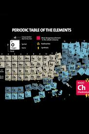 Periodic Table of Elements | Playroom | Pinterest | Periodic table ...