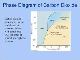 Co2 Pressure Temperature Chart Psi At What Pressure Does Co2 Liquefy Quora