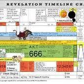 Revelation Timeline Chart Pdf Revelation Bible Book Of