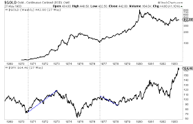 What The Stock Market Decline Means For Gold And Gold Stocks