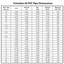 Pipe Wrench Size Chart Click Here To Socket Sizes Chart
