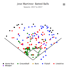 Going Deep You Should Be Drafting Jose Martinez Pitcher List