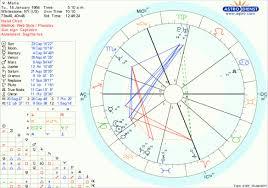 Maria Lesetz Natal Chart From Astro Com Gva