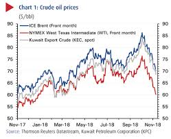 Oil Prices Fall On Receding Supply Shortage Fears Weaker
