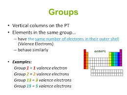 Groups of the Periodic Table. Groups Vertical columns on the PT ...