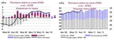 Реферат Мировой рынок нефти com Банк рефератов  Мировой рынок нефти