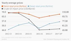 Petrol Price Chart In India 2017 The Modi Government Is Damned If It Cuts Oil Prices And