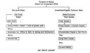 Balance Sheet And Revenue Statement Ratios