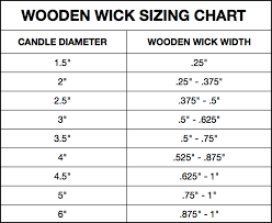 Wood Wick Size Chart Best Picture Of Chart Anyimage Org