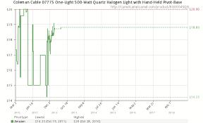 Aluminum Price History Chart 500 Watt Quartz Amazon Price History Chart For Coleman Cable