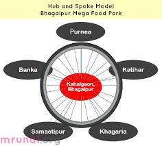 Chart Hub Spoke Model Mrunal Org Flickr