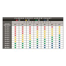 Pse Cam Chart 38 Extraordinary Pse X Weave Arrow Chart