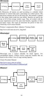 Permanent Partial Disability Chart Mn Whole Body Impairment Rating Chart How To Understand