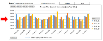 Yoy Comparison Chart Sales Performance Dashboard Comparison By Yearly Quarter