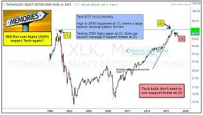 Will 2000 Tech Bubble Highs Slow This Popular Etf Xlk