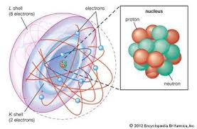 Diagram Of An Atom Rutherford Atomic Model Definition Facts Britannica Com