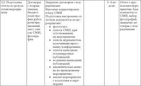 Отчет о практике в рекламной кампании Отчет по практике Отчет по практике в рекламной