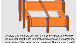 build sy forms with 2 x 8 lumber that is ripped to the correct riser height in our exle case we ve decided on six steps each with a riser height