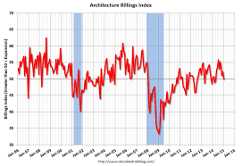 Architectural Billings Index Chart Abi Tag Archdaily