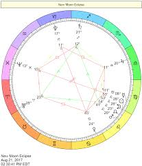 Business Astrology Chart Electional Astrology Best Day To Start A Business Aries