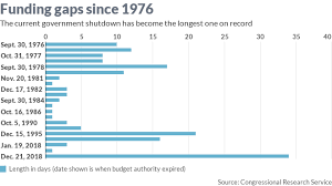 Government Shutdown History Chart The Government Shutdown Is Ending After Becoming The