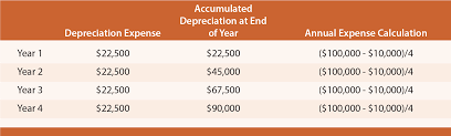 Depreciation Methods Principlesofaccounting Com