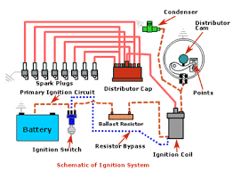 basic ignition system wiring diagram how automotive electrical systems work automotive ignition diagram