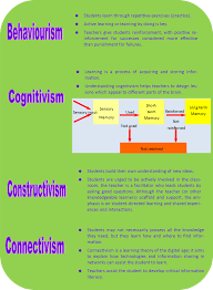 Learning Theories Summary Chart Learning Theories Summary Chart 1000 Images About