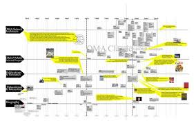oma firm timeline   diagram   pinterest   timelineoma firm timeline