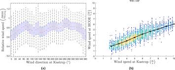 Wind Direction Chart Micro Scale Modelling Of The Urban Wind Speed For Air