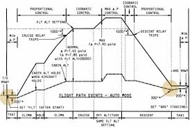 Aircraft Cabin Pressure Differential Chart Why Is Cabin Pressure Increased Above Ambient Pressure On