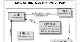Individuals And Societies Lord Of The Flies Character Map