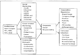 Pdf Analyzing The Organizational Structure Of The Community