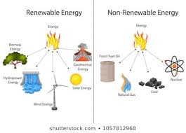 Energy Resources Renewable Images Stock Photos Vectors