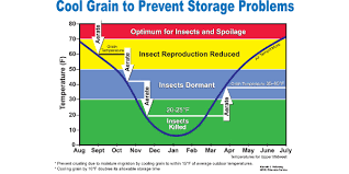 Corn Moisture Equilibrium Chart Long Term Grain Storage Requires Management Morning Ag Clips