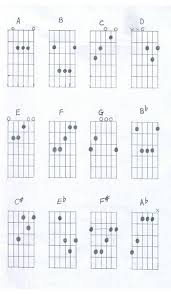 Electric Guitar Finger Chart Guitar Finger Chart For Beginners Learn Acoustic Guitar