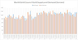 Gold Supply Chart Aisc For Gold Miners In 2018 Trend Reversal Seeking Alpha