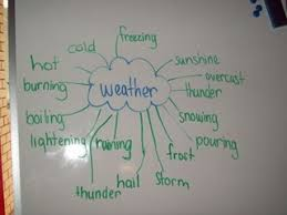 Weather Words Get Smart With 2g