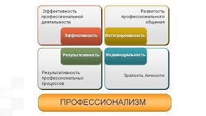 Банк Рефератов Профессионализация и ее психофизиологические  Профессионализация и возраст реферат