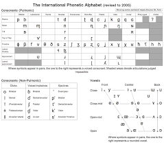 Here is a table of phonetic transcription signs of vowels and consonants. Github Westonruter Ipa Chart International Phonetic Alphabet Ipa Unicode Chart And Character Picker