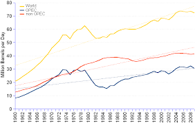 Crude Oil Production Total