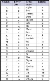 Pronunciations transcribed using the international phonetic alphabet. Greek Alphabet Chart Learn Greek Greek Alphabet Alphabet Charts