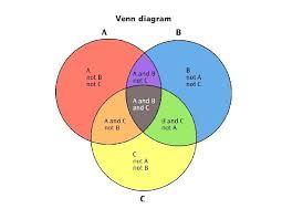 Mutually Inclusive Venn Diagram Mutually Inclusive Definition Math Diagram Meaning In Math Math